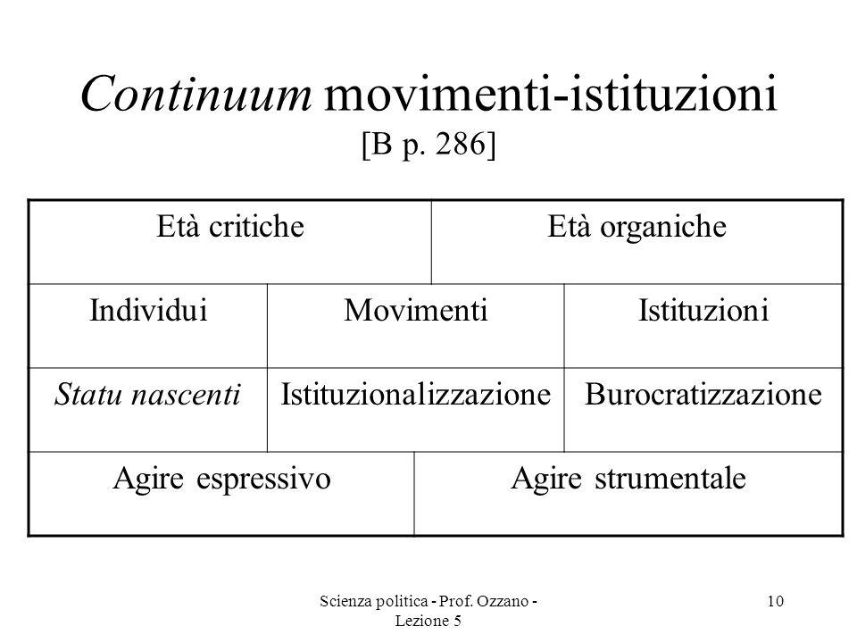 Continuum movimenti-istituzioni [B p. 286]